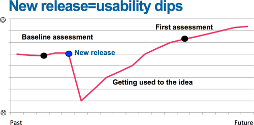 Usability dips when there is a change
